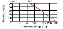 Jantzen MOX Resistors Derating curve