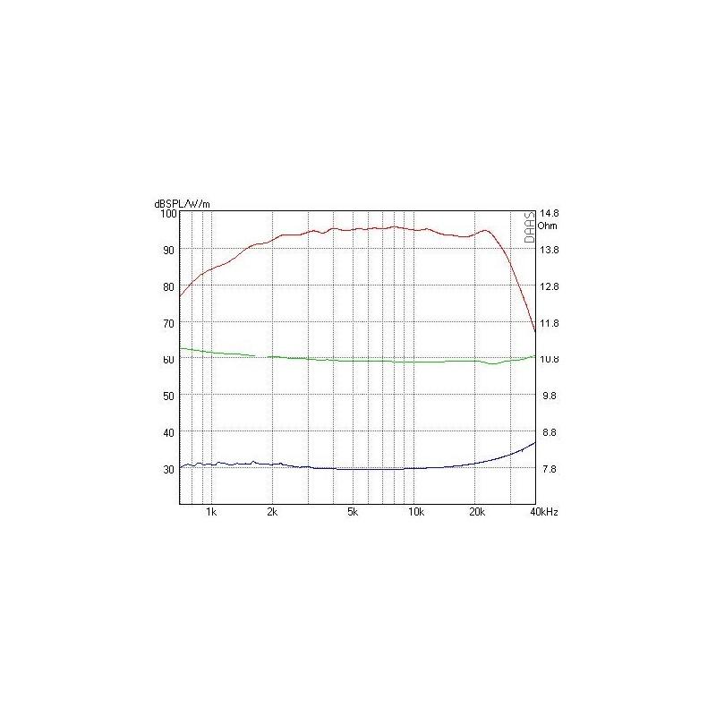 Mundorf AMT25C Hochtöner 8 Ohm AMT25CM1.1-R Air Motion Transformer