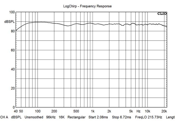 ARA Beryllium Textreme On tweeter axis, complex summ of gated far field, nearfield and port response