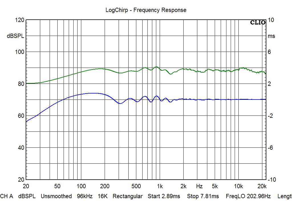 SB Acoustics ARA Special Edition by StereoArt Beryllium Version - Frequency (Green) and Group Delay (Blue)