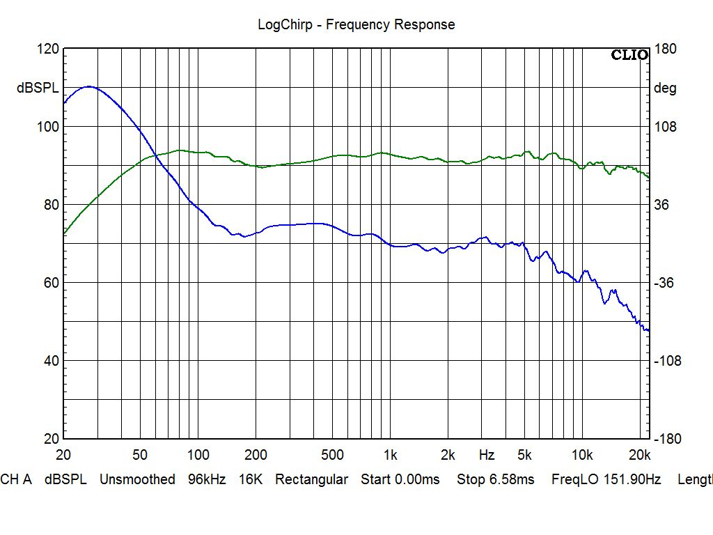 SB Acoustics Sasandu - re-measured by StereoArt engineers with Clio