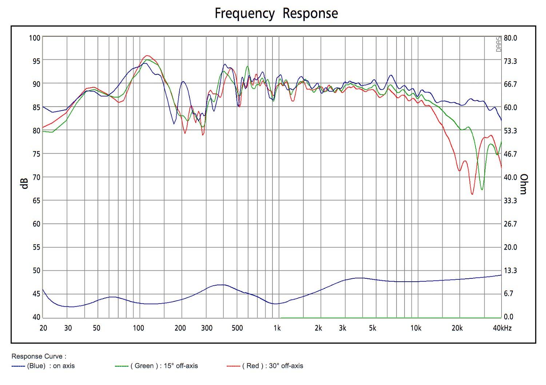 SB Acoustics Sasandu Frequency response and Impedance