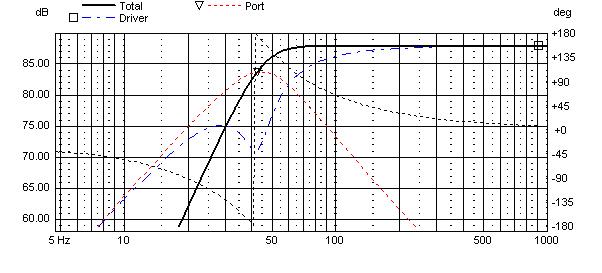 Seas Bifrost BOX simulation