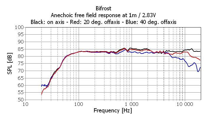 Seas BIFROST Off-axis measurements