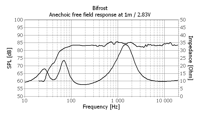 Seas BIFROST Measurements