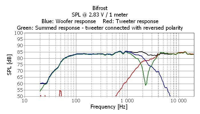Seas BIFROST Kit measurements with inverted tweeter