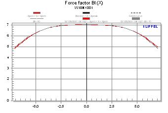 Seas BIFROST Klippel Distortion Analyzer LSI measuremen
